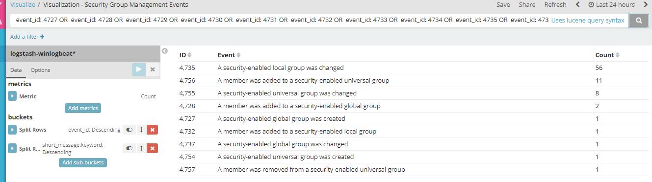 Monitoring Domain Group Membership Changes With ELK - Syspanda